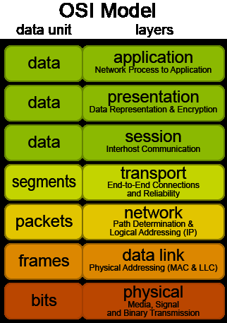 OSI Network Model (layers from physical to application)
