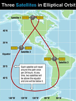 Exaple of sattilite radio orbits, North America